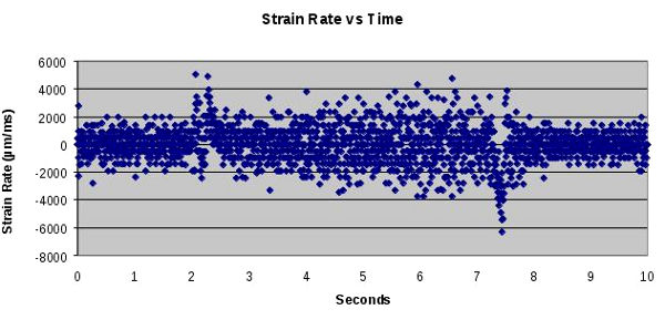 Strain rate versus time